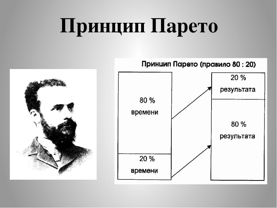 Как на самом деле работает принцип Парето